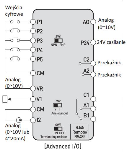 Schemat Falownika LG M100 w wersji Advanced.